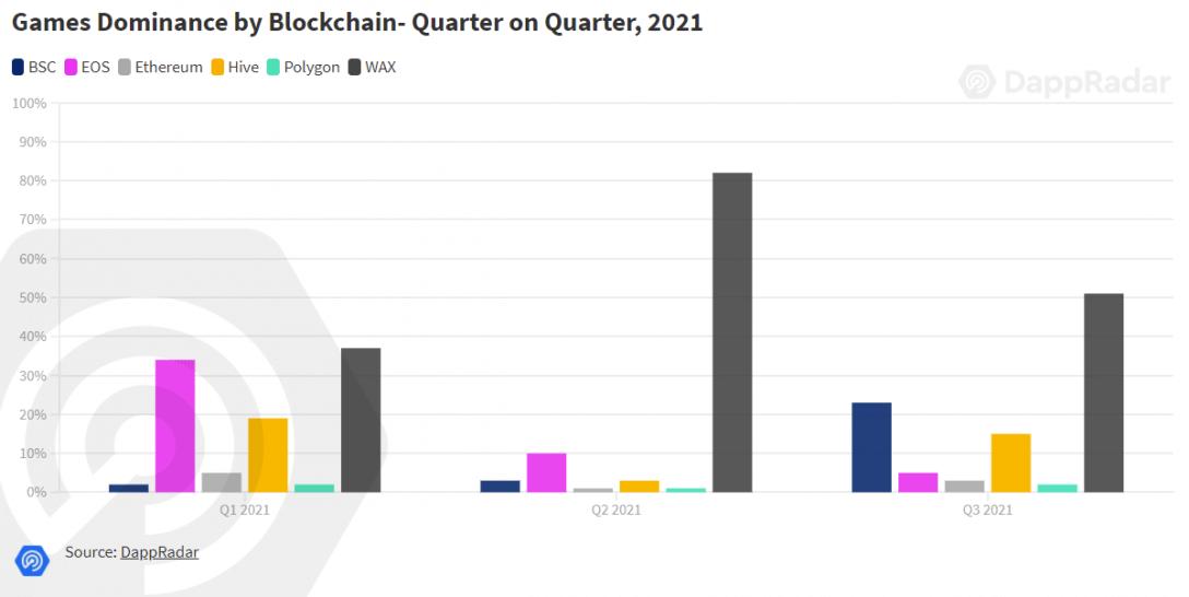 Game dominance by blockchain