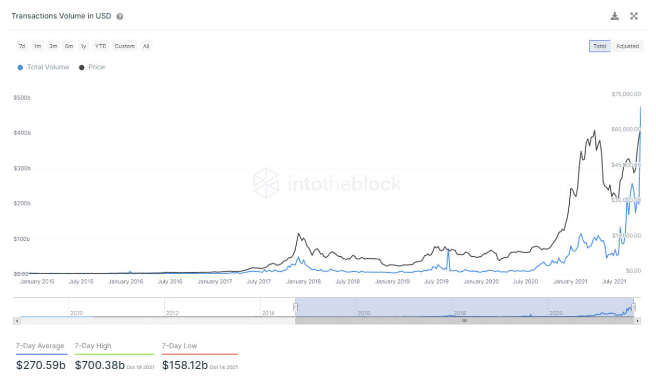As of October 21, via IntoTheBlock on-chain analytics page.