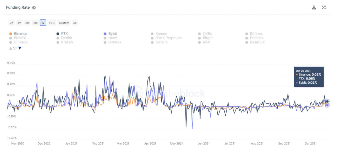 As of October 21, via IntoTheBlock futures analytics page.